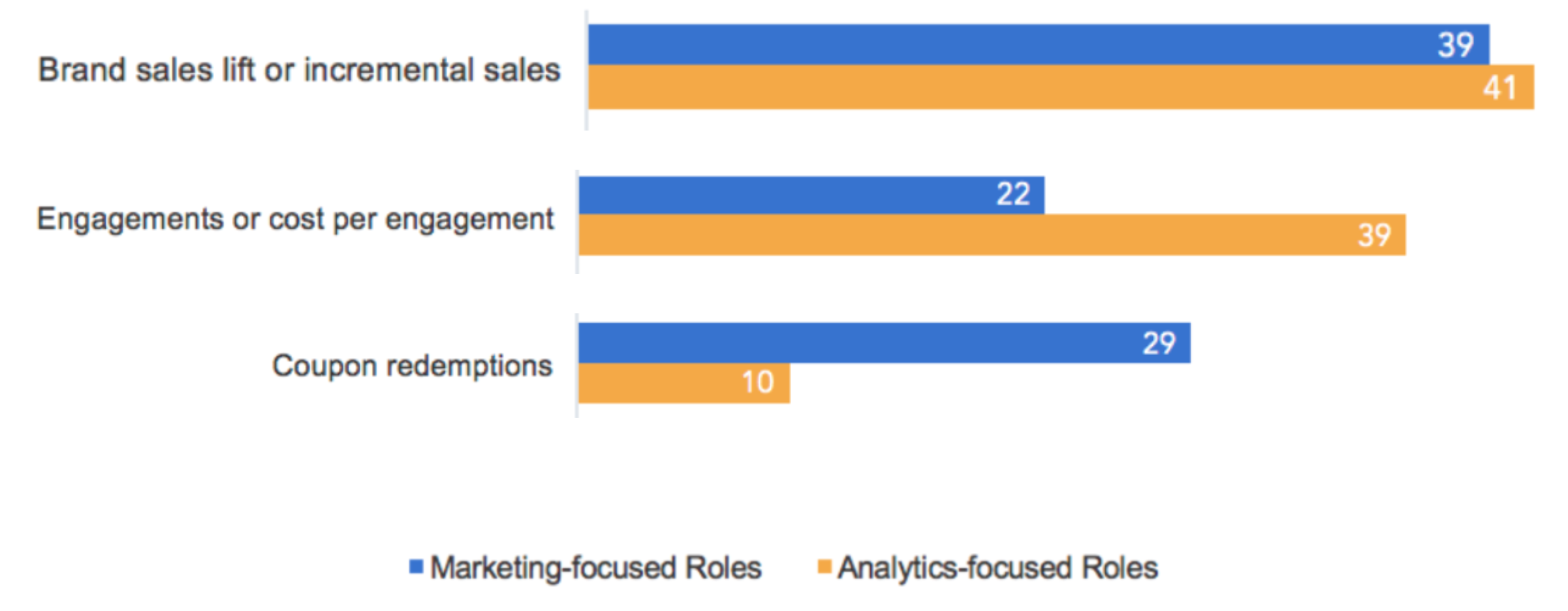 Analytics Survey Highlight 2a
