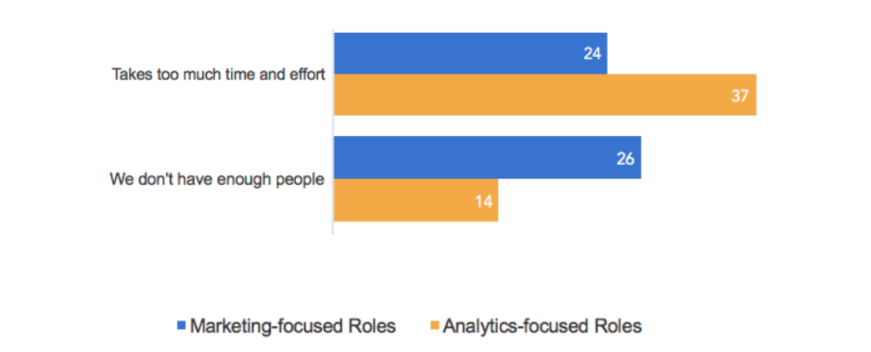 Analytics Survey Highlight 3