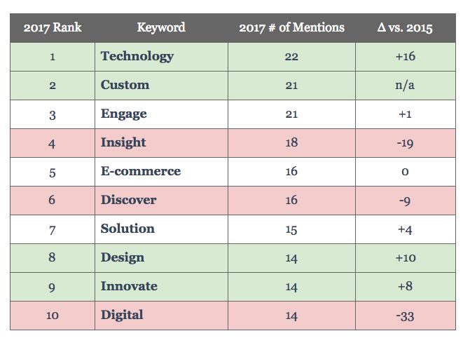 Shopper Marketing Summit agenda top 10 trending keywords