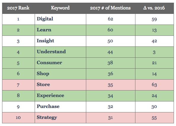 P2P Expo - Shopper Marketing top keywords