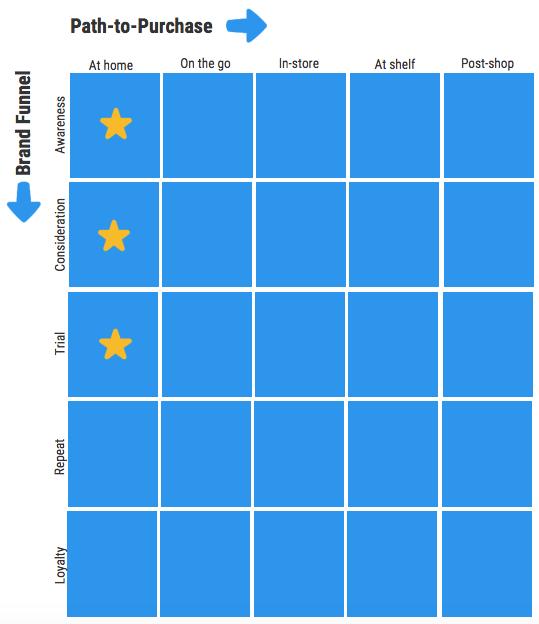 Shopper Marketing P2P vs. Brand Funnel Tactic Framework.png